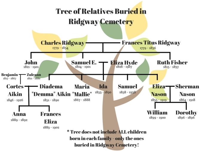 Ridgway Family Tree